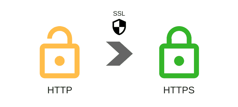 moving http to https